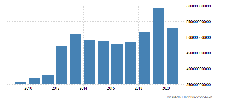 kazakhstan imports of goods and services constant lcu wb data