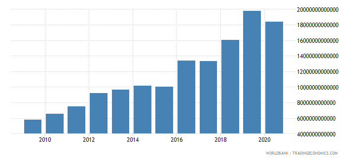 kazakhstan imports of goods and services current lcu wb data
