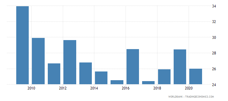 kazakhstan imports of goods and services percent of gdp wb data