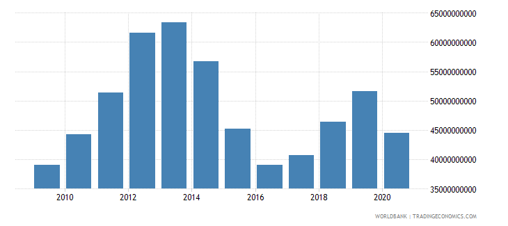 kazakhstan imports of goods and services us dollar wb data