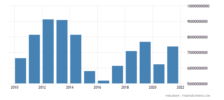 kazakhstan imports of goods services and income bop us dollar wb data