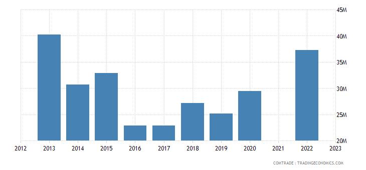 kazakhstan imports pakistan