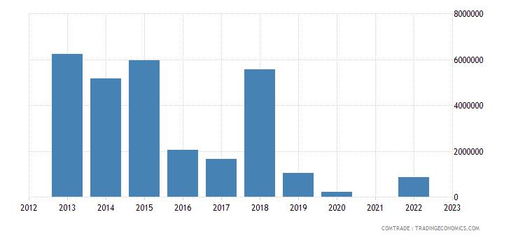 kazakhstan imports paraguay