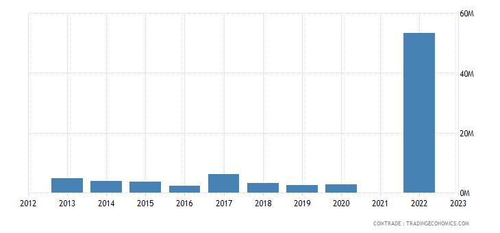 kazakhstan imports peru