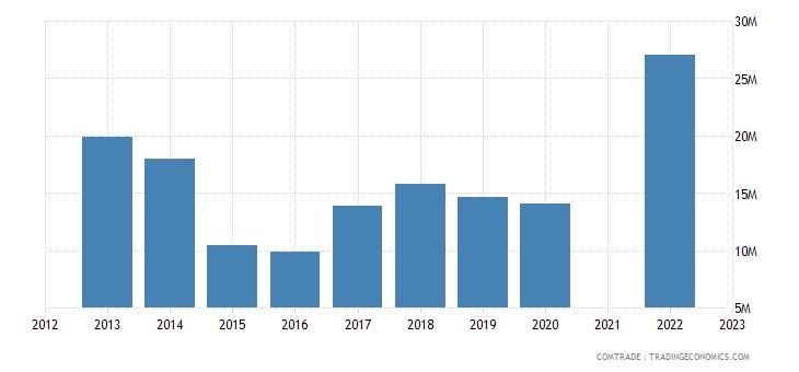 kazakhstan imports philippines