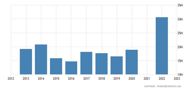 kazakhstan imports portugal
