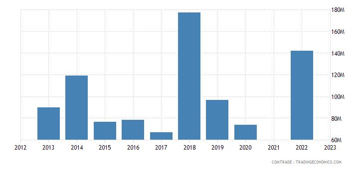 kazakhstan imports romania