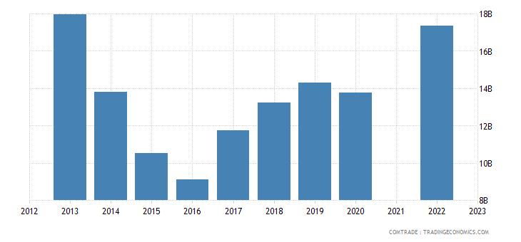 kazakhstan imports russia