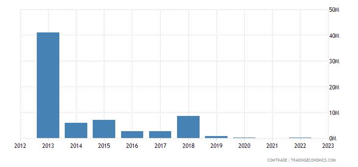 kazakhstan imports rwanda