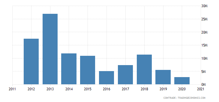 kazakhstan imports saudi arabia