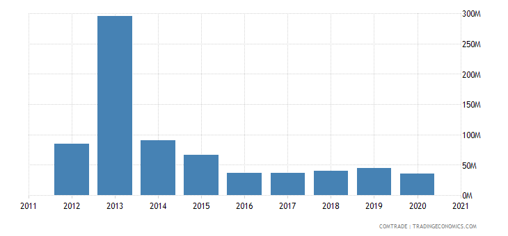 kazakhstan imports singapore