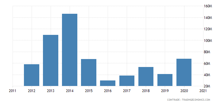 kazakhstan imports slovakia