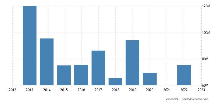 kazakhstan imports slovenia