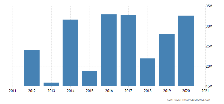 kazakhstan imports south africa