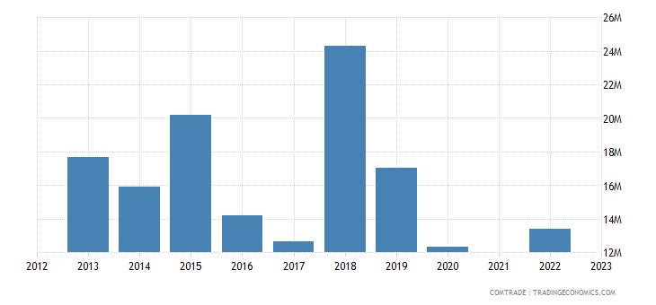 kazakhstan imports spain articles iron steel