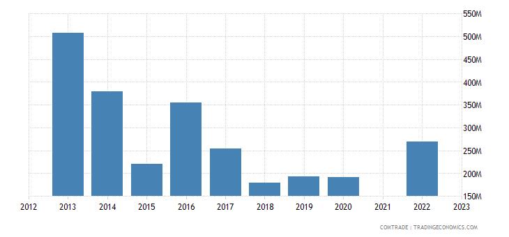 kazakhstan imports spain