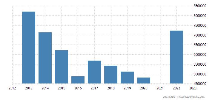 kazakhstan imports sri lanka