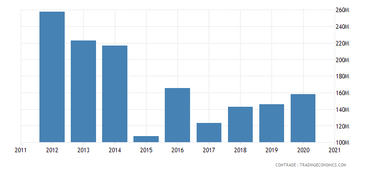 kazakhstan imports sweden