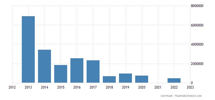 kazakhstan imports tanzania