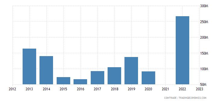 kazakhstan imports thailand