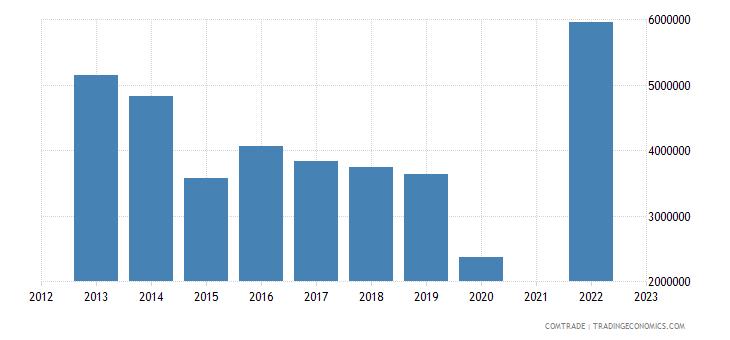 kazakhstan imports tunisia