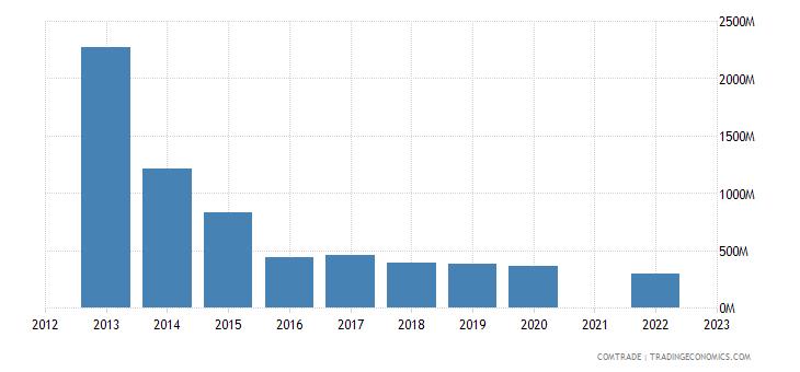 kazakhstan imports ukraine