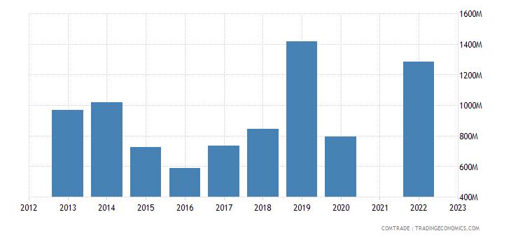 kazakhstan imports uzbekistan