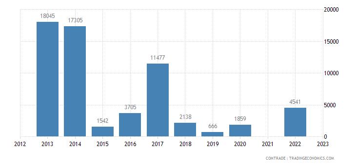 kazakhstan imports venezuela