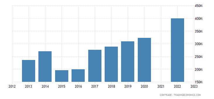 kazakhstan imports vietnam