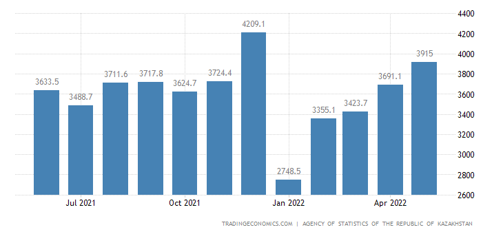 Kazakhstan Imports