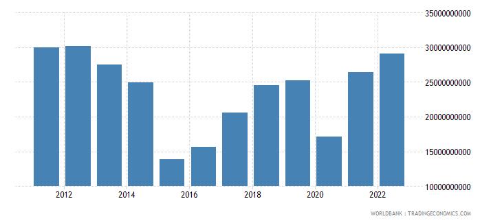 kazakhstan income payments bop us dollar wb data