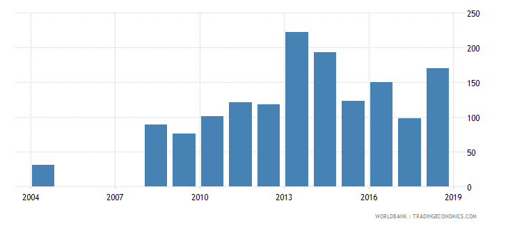 kazakhstan industrial design applications nonresident by count wb data