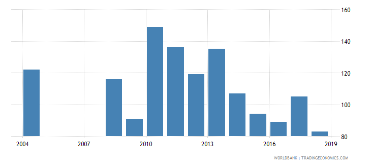 kazakhstan industrial design applications resident by count wb data