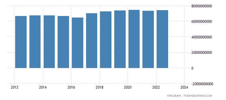 kazakhstan industrial production constant us$ seas adj  wb data
