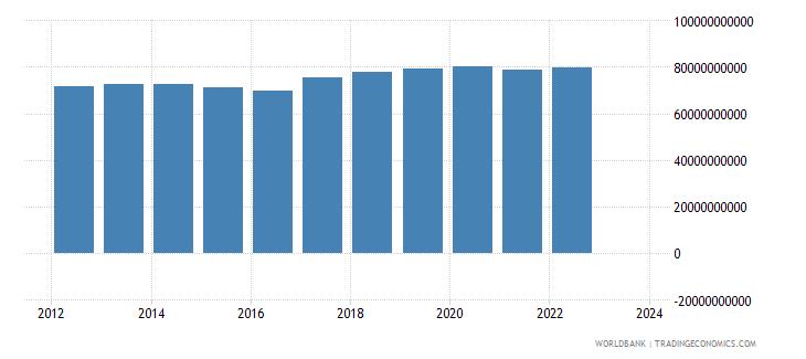 kazakhstan industrial production constant us$ wb data