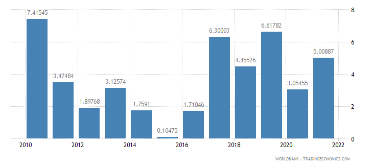 kazakhstan industry value added annual percent growth wb data