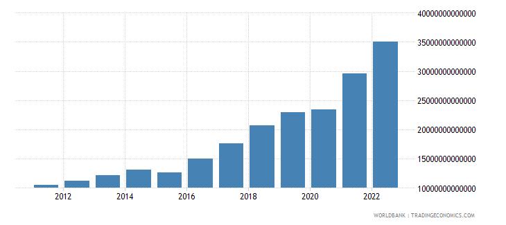kazakhstan industry value added current lcu wb data