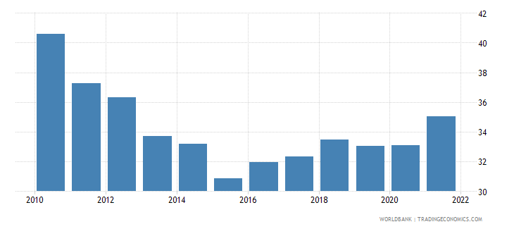 kazakhstan industry value added percent of gdp wb data