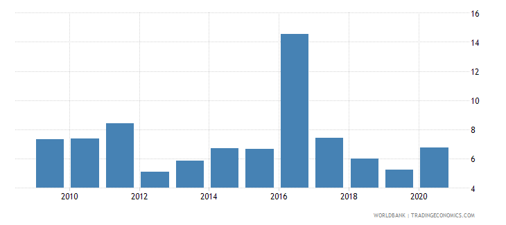kazakhstan inflation consumer prices annual percent wb data