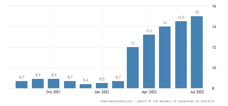 Kazakhstan Inflation Rate