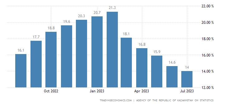 Kazakhstan Inflation Rate