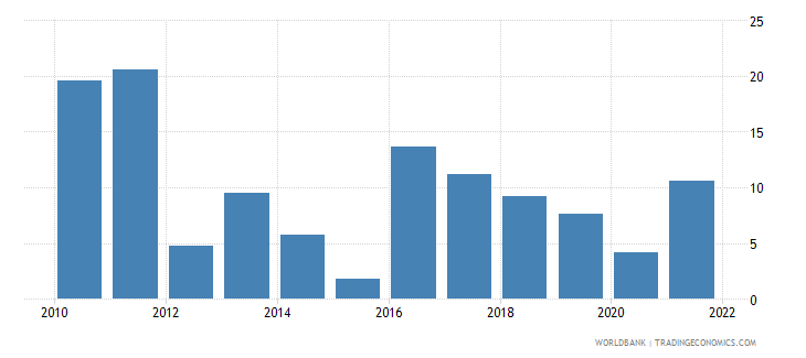kazakhstan inflation gdp deflator annual percent wb data