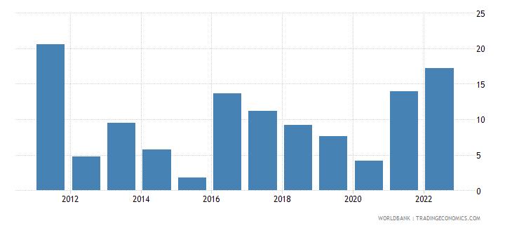 kazakhstan inflation gdp deflator annual percent wb data