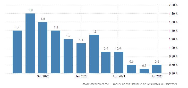 Kazakhstan Inflation Rate MoM