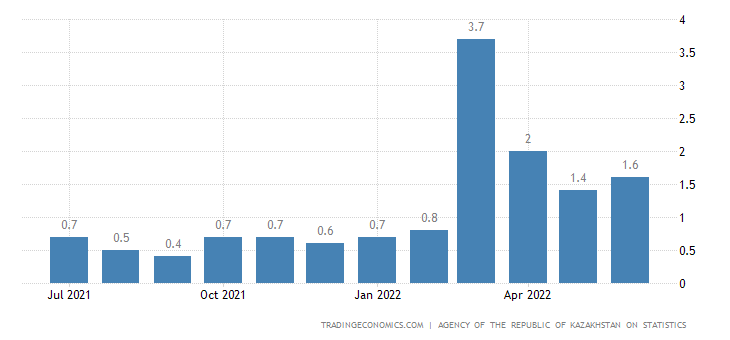 Kazakhstan Inflation Rate MoM