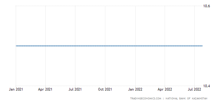 Kazakhstan Three Month Interbank Rate