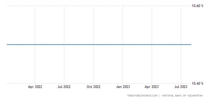 Kazakhstan Three Month Interbank Rate