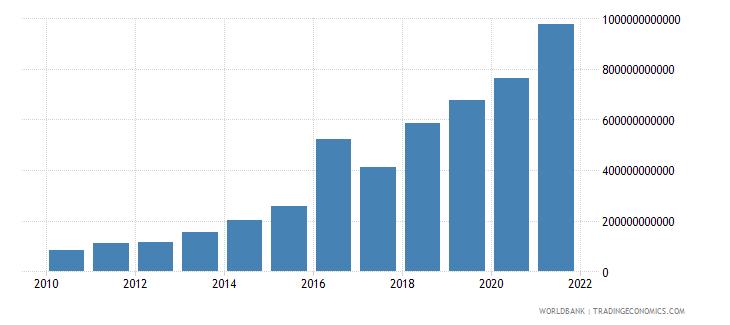 kazakhstan interest payments current lcu wb data
