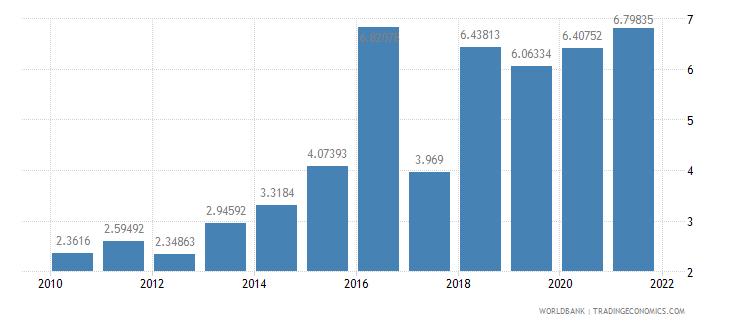 kazakhstan interest payments percent of expense wb data