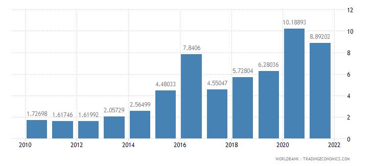kazakhstan interest payments percent of revenue wb data